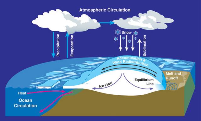 File:Mass balance atmospheric circulation.png