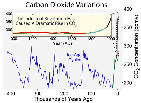 File:Carbon Dioxide 400kyr-2.png