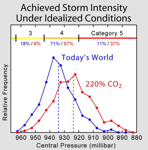 File:Hurricane Intensity Shift.png