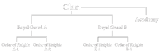 ClanStructure