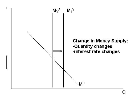 File:Money Supply.JPG