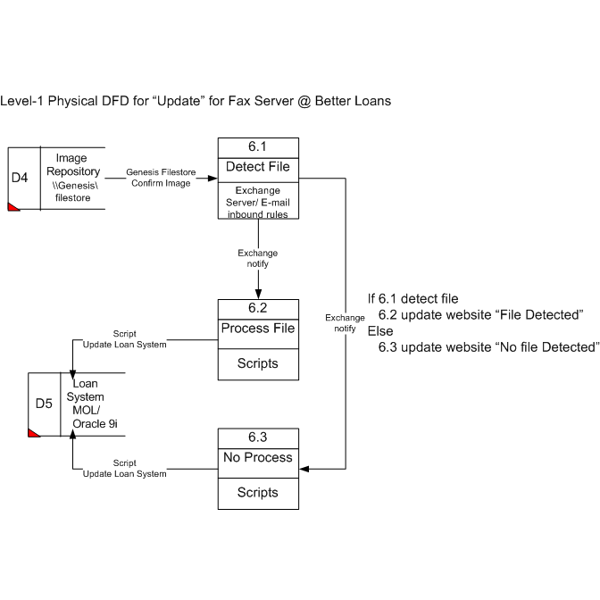 Lvl1DFD6.0