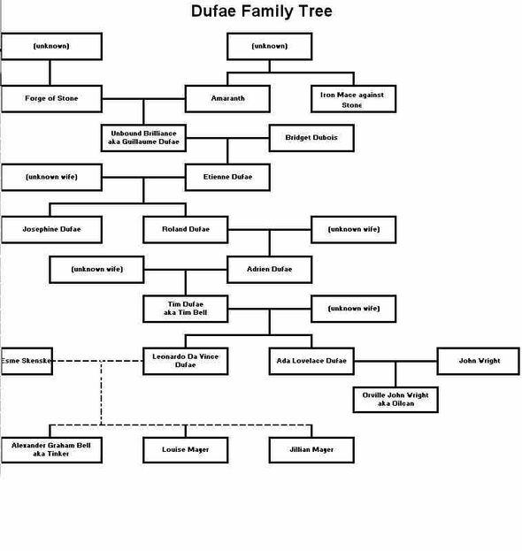 Dufae Family Tree