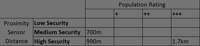 File:Proximity sensor distance table.jpg