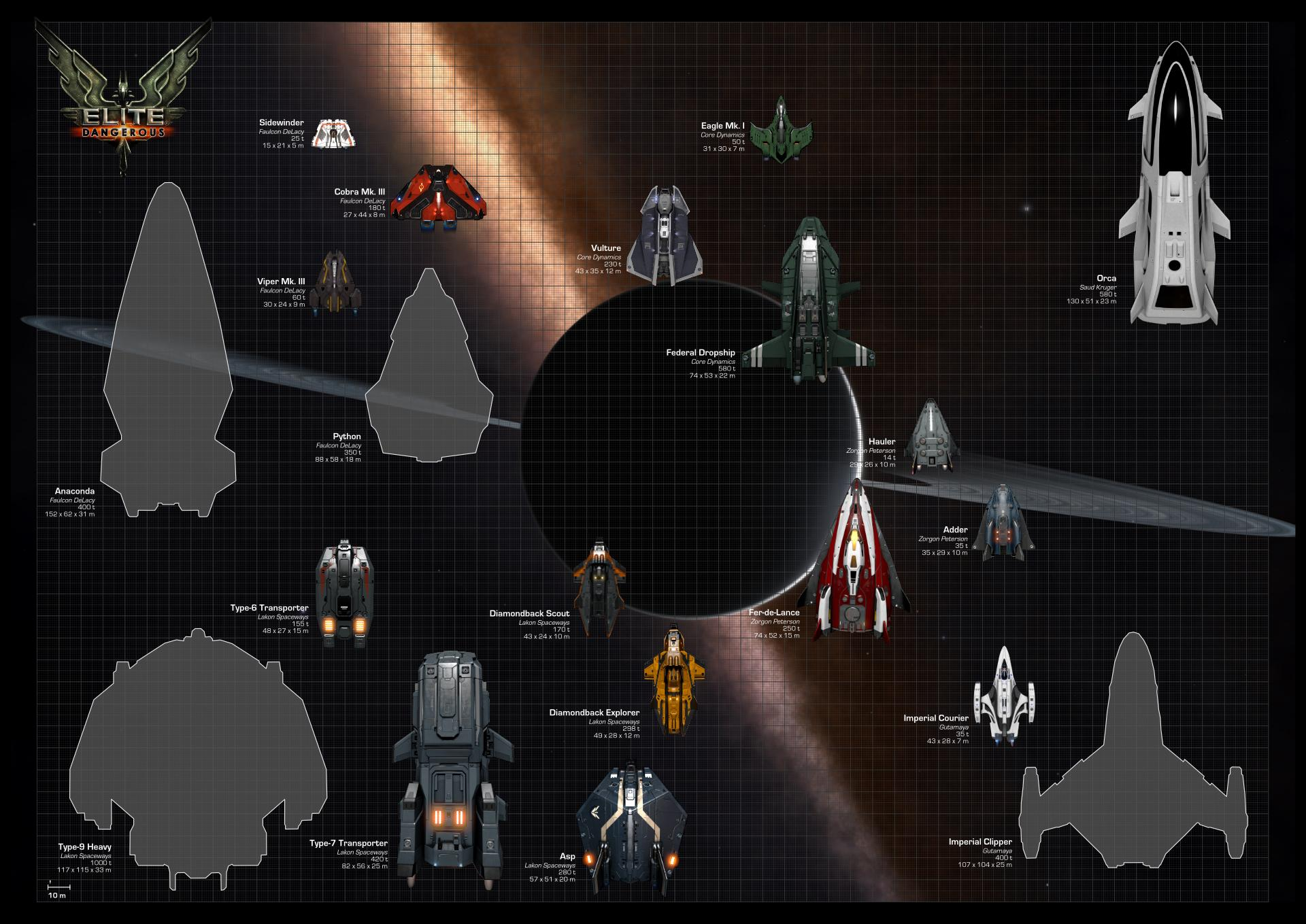 Elite: Dangerous - Ship/Size Comparison