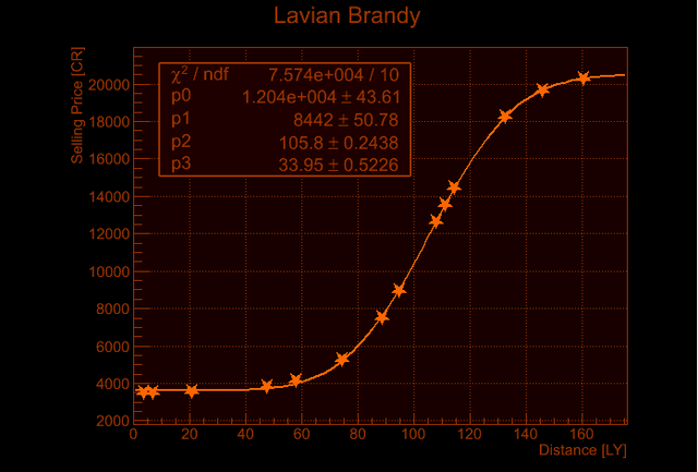 File:Lavian Brandy Price Increase.png