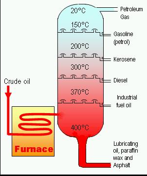 File:Crude Oil Distillation.png