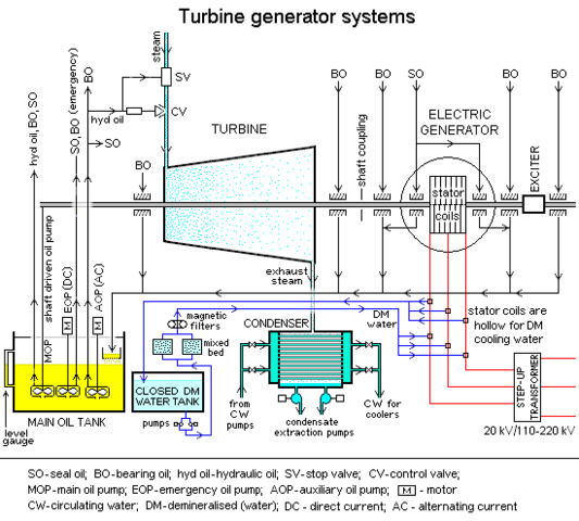 File:Turbine generator systems1.png