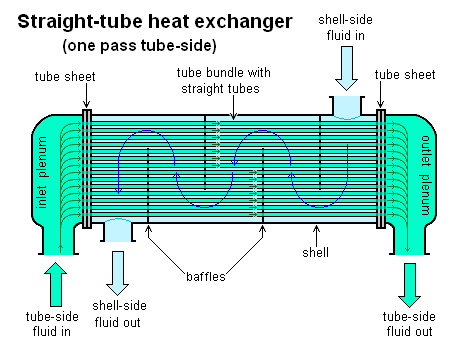 File:Straight-tube heat exchanger 1-pass.PNG