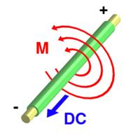 200px-Electromagnetism