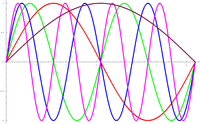File:200px-Frequency.PNG