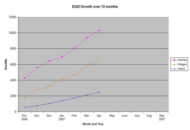 File:EQ2i Growth October 2006-April 2007.jpg