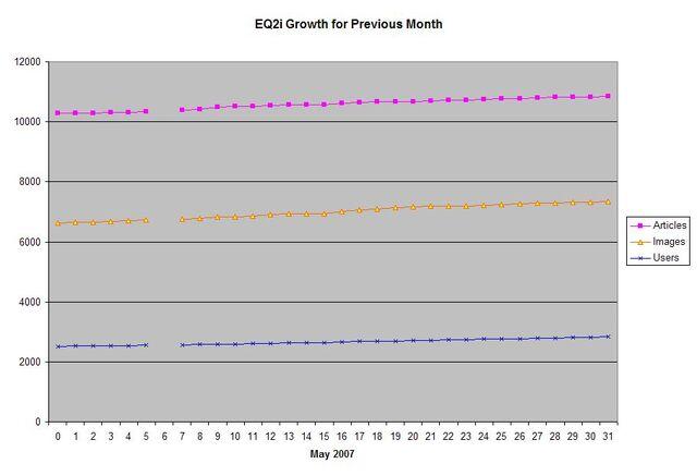 File:EQ2i Growth May 2007.jpg