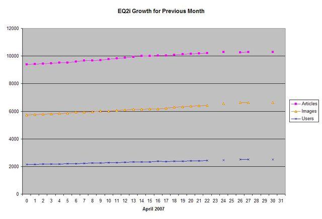 File:EQ2i Growth April 2007.jpg