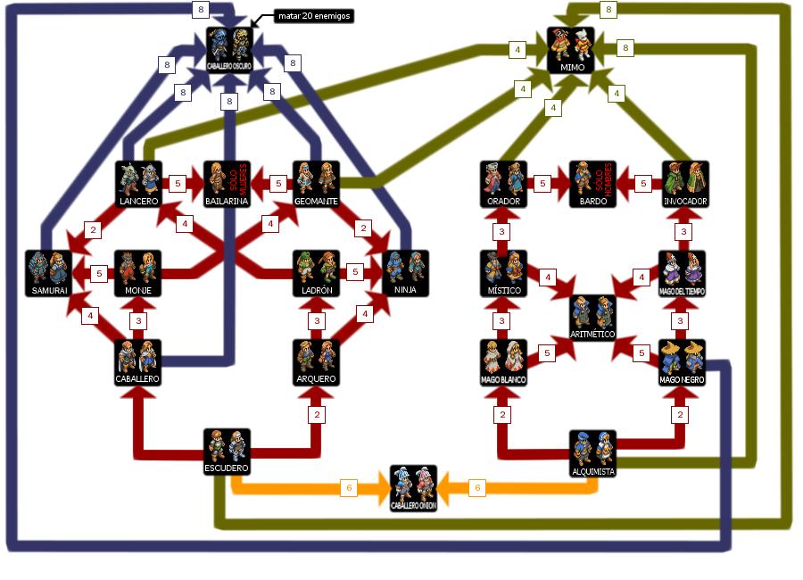 Lista de trabajos de Final Fantasy Tactics | Final Fantasy Wiki ...