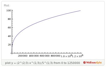 Archivo:Grafico-exp crec lento 2.png