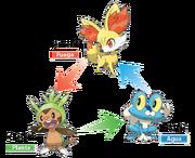 Ventajas y desventajas Pokémon iniciales