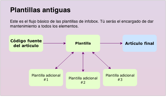Archivo:The old templates (ES).png