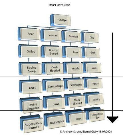 File:Mount Move Chart1.JPG