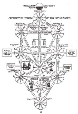 Tree of Life Kabbalah by LinkGamecube23