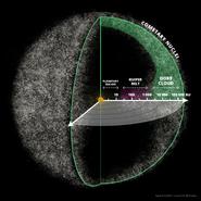 Oort-cloud