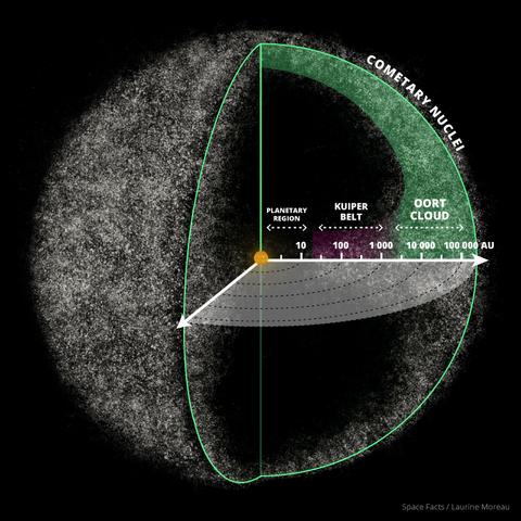 File:Oort-cloud.png