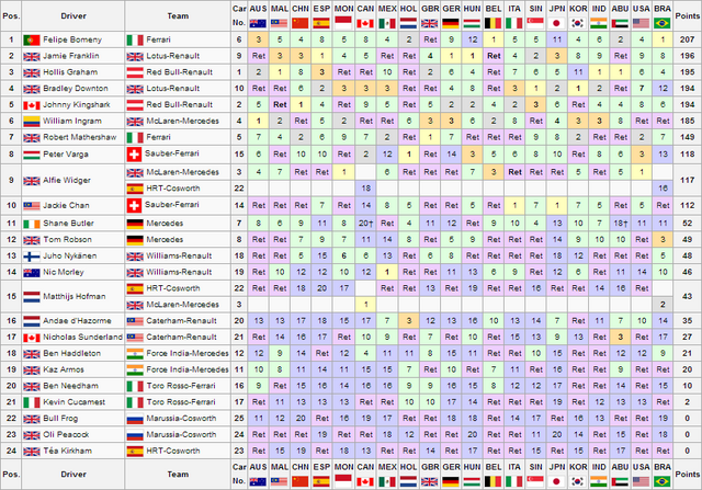 File:BRA Drivers Championship.png