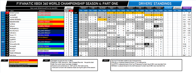 File:F1Fanatic S4 drivers standings round 9.png