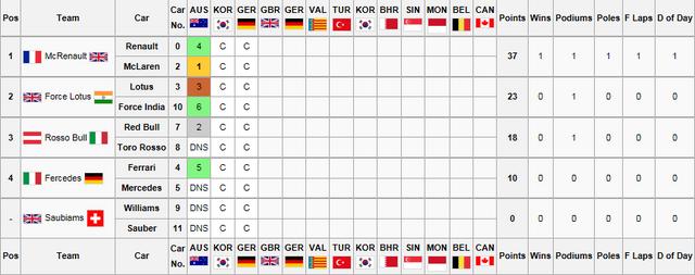 File:Constructors Championship2.png