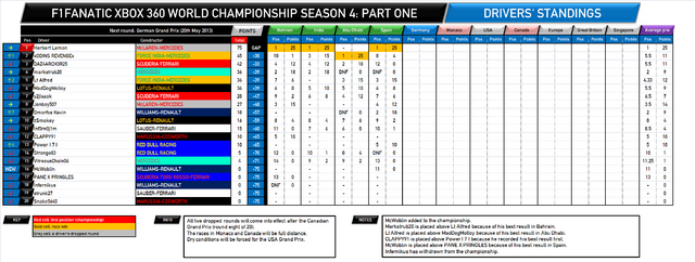 File:F1Fanatic S4 drivers standings round 4.png