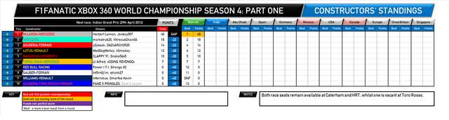 File:F1Fanatic S4 team standings.png