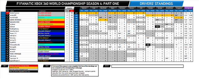 File:F1Fanatic S4 drivers standings round 14-1.png