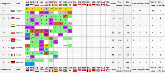 File:F1S2R10Constructors Championship.png
