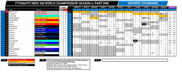 File:F1Fanatic S4 drivers standings round 19-1.png