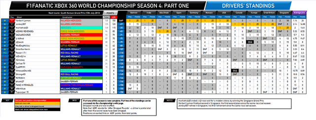 File:F1Fanatic S4 drivers standings round 11-1.png
