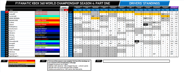 File:F1Fanatic S4 drivers standings round 16-1.png