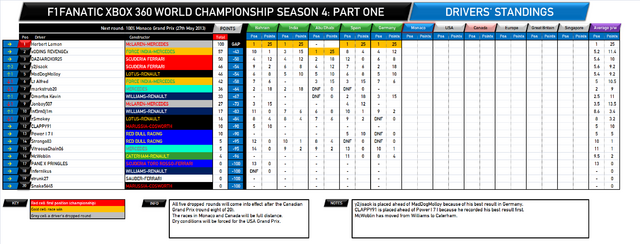 File:F1Fanatic S4 drivers standings round 5.png