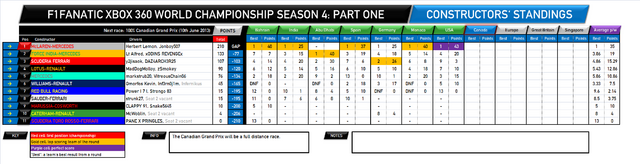 File:F1Fanatic S4 team standings round 7.png