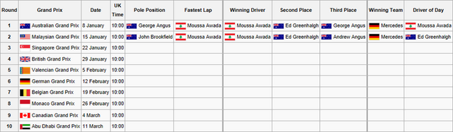 File:F1F WSS1 Calendar and Results.png