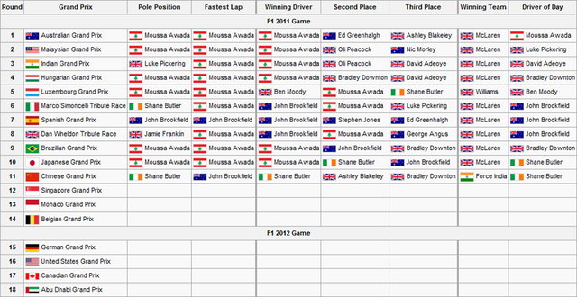 File:F1S2R11Race Results.png