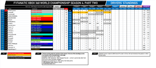 File:F1Fanatic S4 drivers standings round 16-2.png