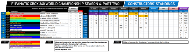 File:F1Fanatic S4 team standings round 17-2.png
