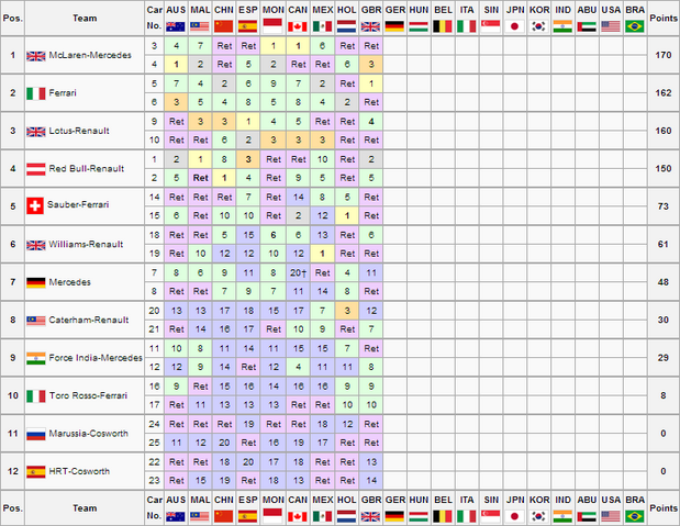 File:GBR Constructors Championship.png