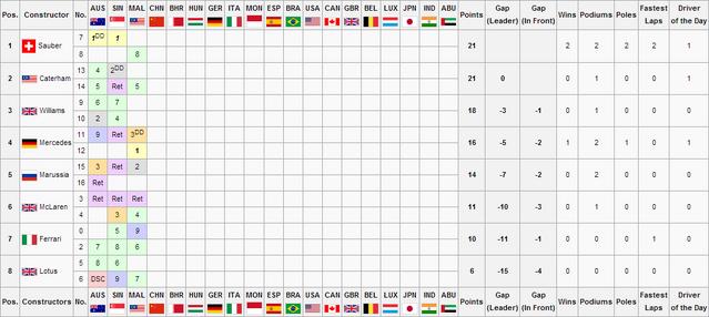 File:F1S3R3Constructors Championship.png