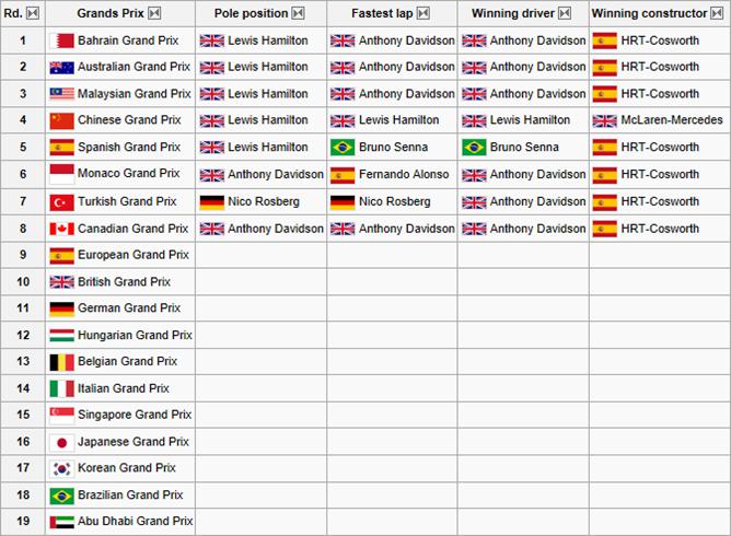 Season 2 - Grands Prix