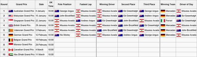 File:F1F WSS1 Calendar and Results2.png