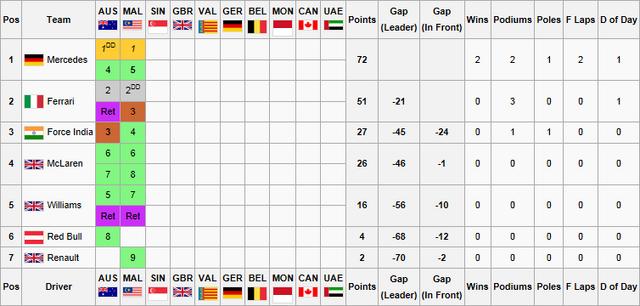 File:F1F WSS1 Constructors Championship.png
