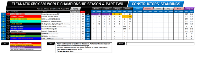 File:F1Fanatic S4 team standings round 15-2.png