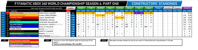 File:F1Fanatic S4 team standings round 8.png