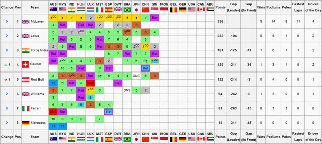 File:F1S2R12Constructors Championship.png